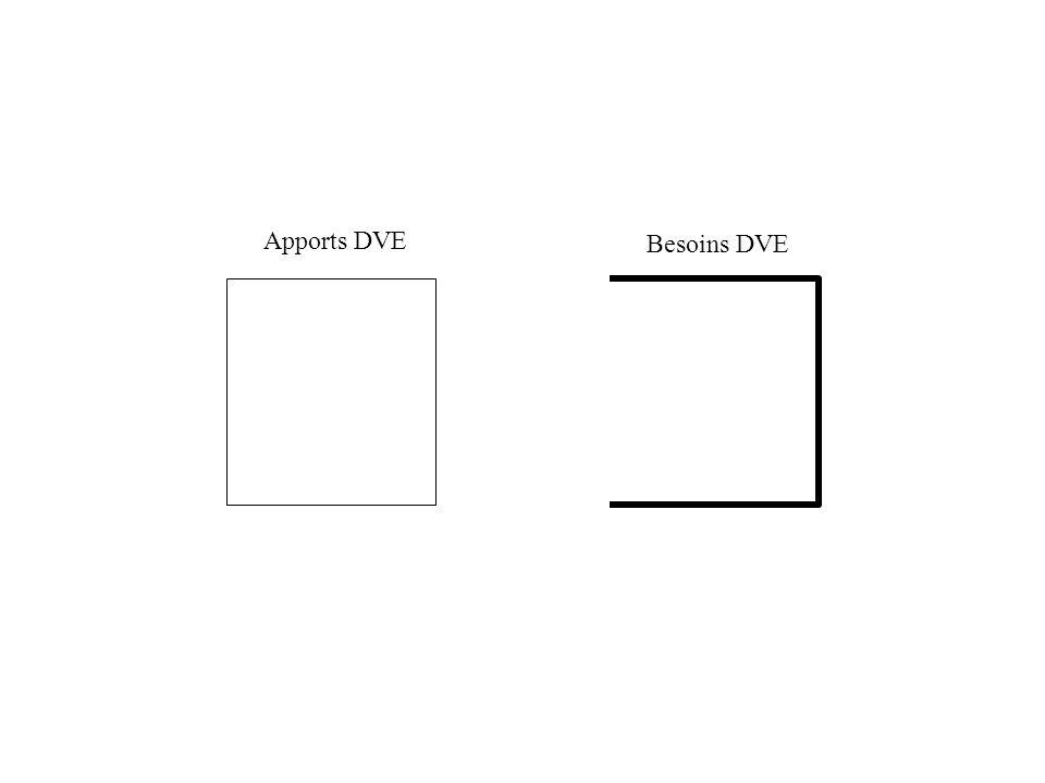 Apports DVE Besoins DVE