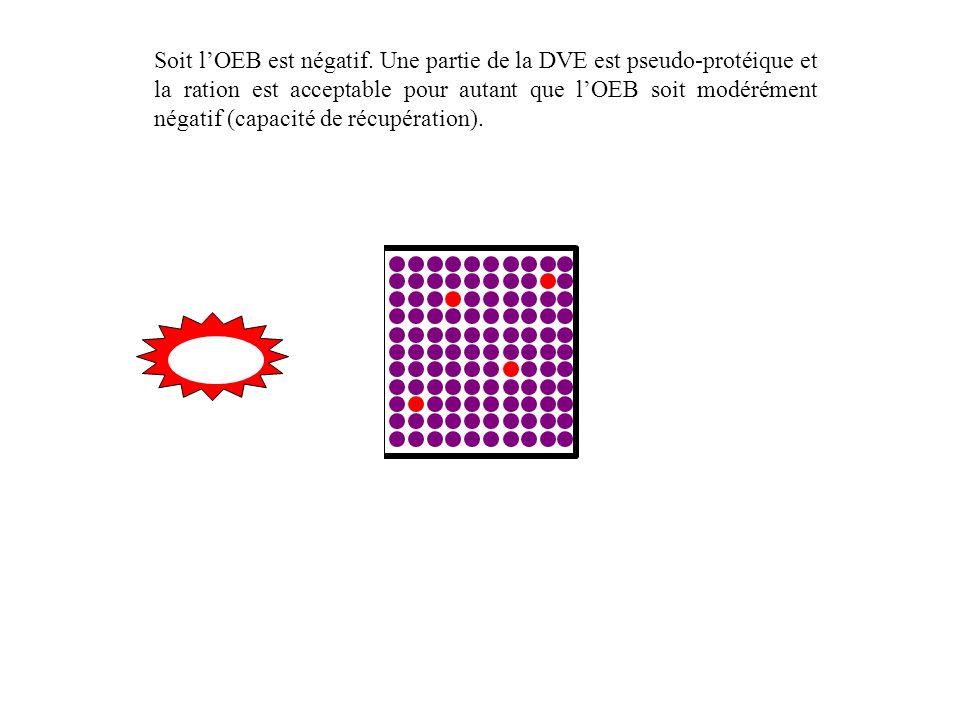 Soit l'OEB est négatif. Une partie de la DVE est pseudo-protéique et la ration est acceptable pour autant que l'OEB soit modérément négatif (capacité de récupération).