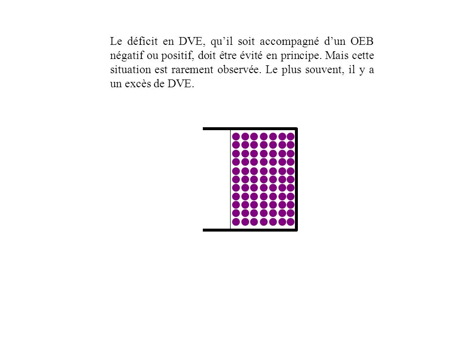 Le déficit en DVE, qu'il soit accompagné d'un OEB négatif ou positif, doit être évité en principe.
