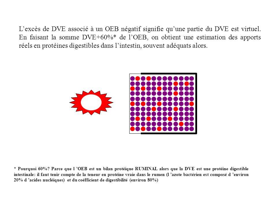 L'excès de DVE associé à un OEB négatif signifie qu'une partie du DVE est virtuel. En faisant la somme DVE+60%* de l'OEB, on obtient une estimation des apports réels en protéines digestibles dans l'intestin, souvent adéquats alors.