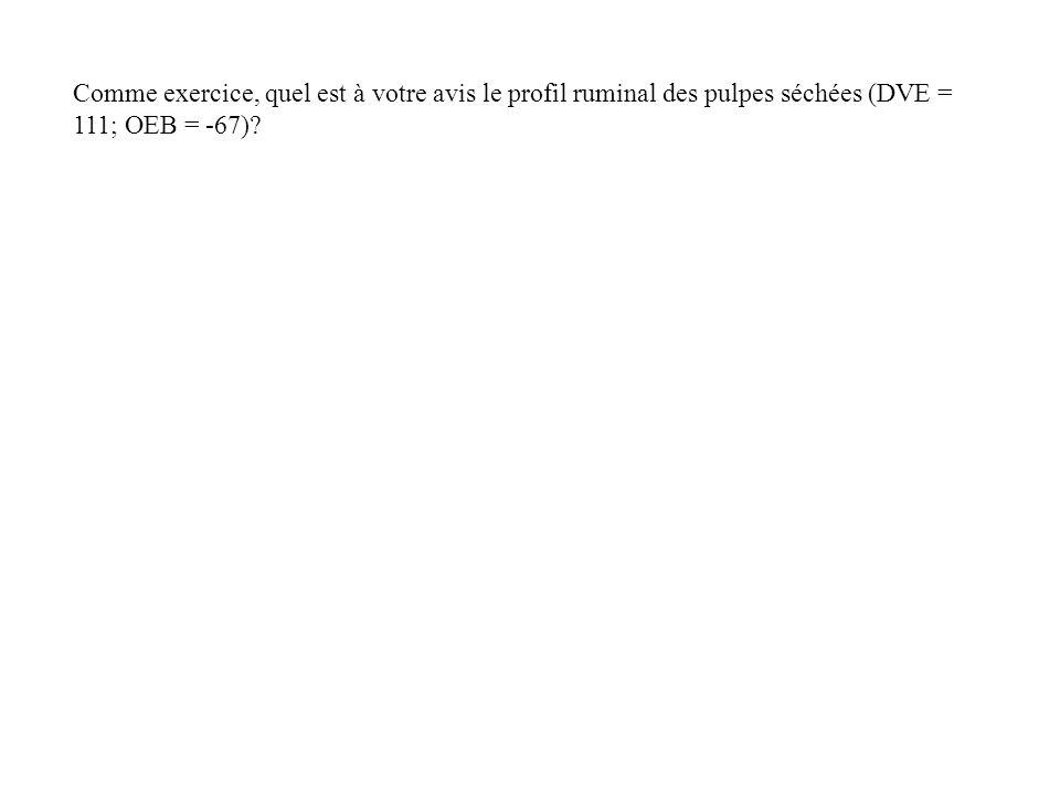 Comme exercice, quel est à votre avis le profil ruminal des pulpes séchées (DVE = 111; OEB = -67)
