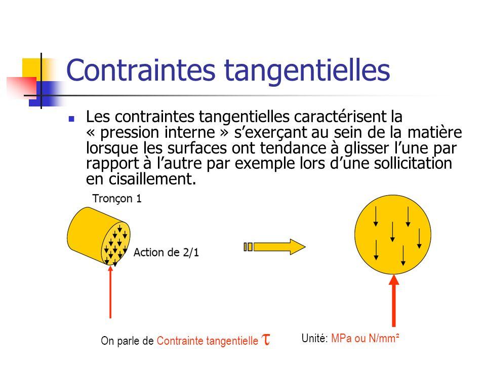 Contraintes tangentielles