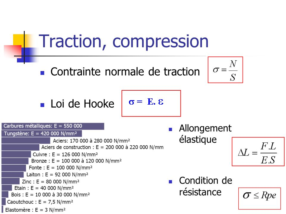 Traction, compression Contrainte normale de traction Loi de Hooke