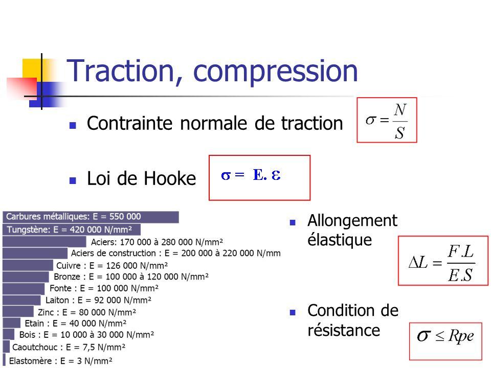 Traction, compression Contrainte normale de traction Loi de Hooke