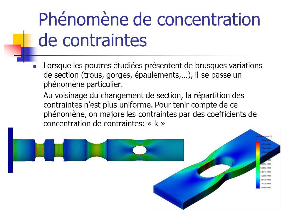 Phénomène de concentration de contraintes