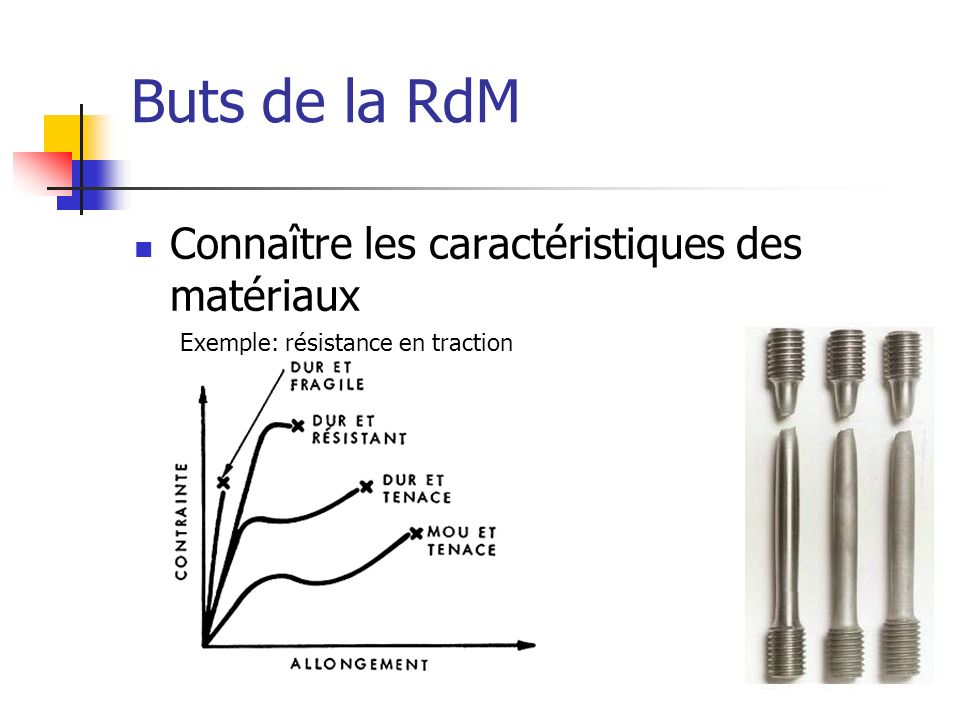 Buts de la RdM Connaître les caractéristiques des matériaux