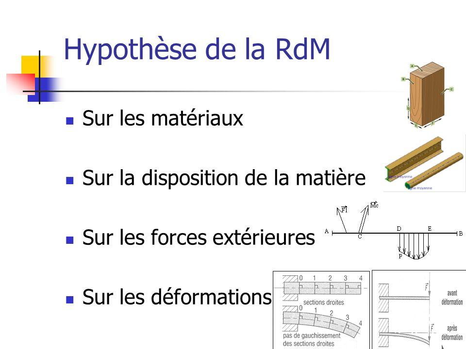 Hypothèse de la RdM Sur les matériaux Sur la disposition de la matière