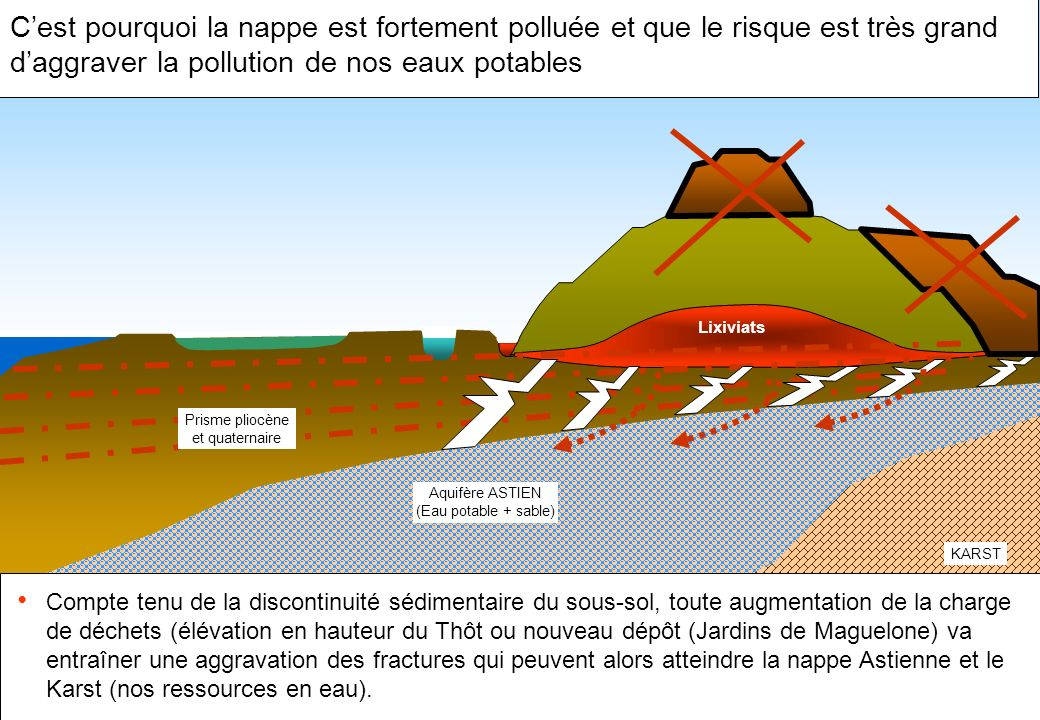 C'est pourquoi la nappe est fortement polluée et que le risque est très grand d'aggraver la pollution de nos eaux potables