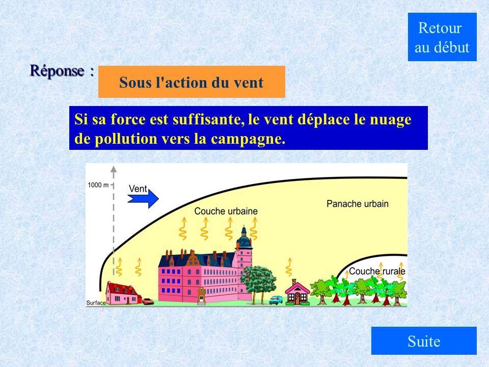 Retour au début. Réponse : Sous l action du vent. Si sa force est suffisante, le vent déplace le nuage de pollution vers la campagne.
