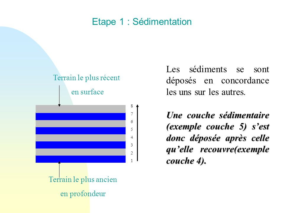 Les sédiments se sont déposés en concordance les uns sur les autres.