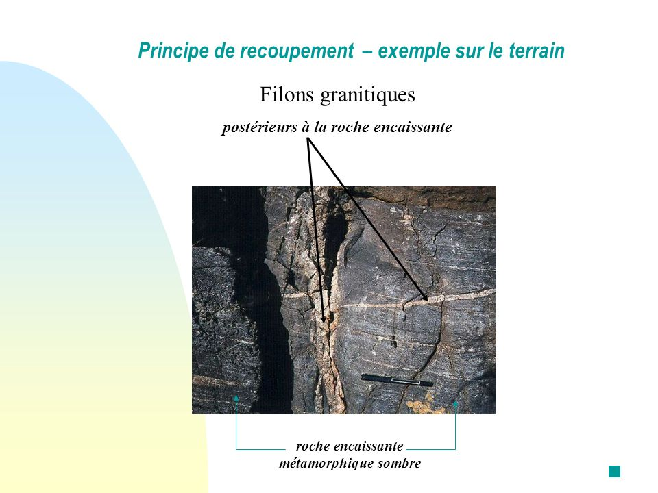 Principe de recoupement – exemple sur le terrain
