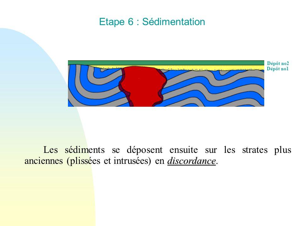 Etape 6 : Sédimentation Dépôt no2. Dépôt no1.
