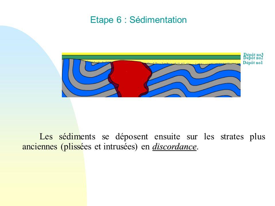 Etape 6 : Sédimentation Dépôt no3. Dépôt no2. Dépôt no1.