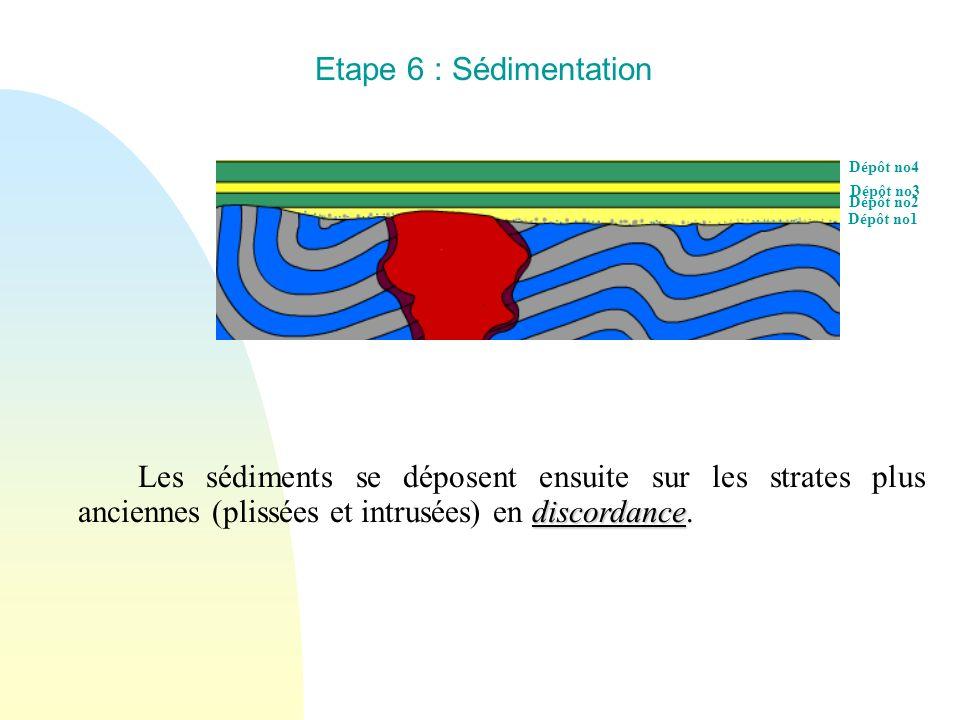 Etape 6 : Sédimentation Dépôt no4. Dépôt no3. Dépôt no2. Dépôt no1.