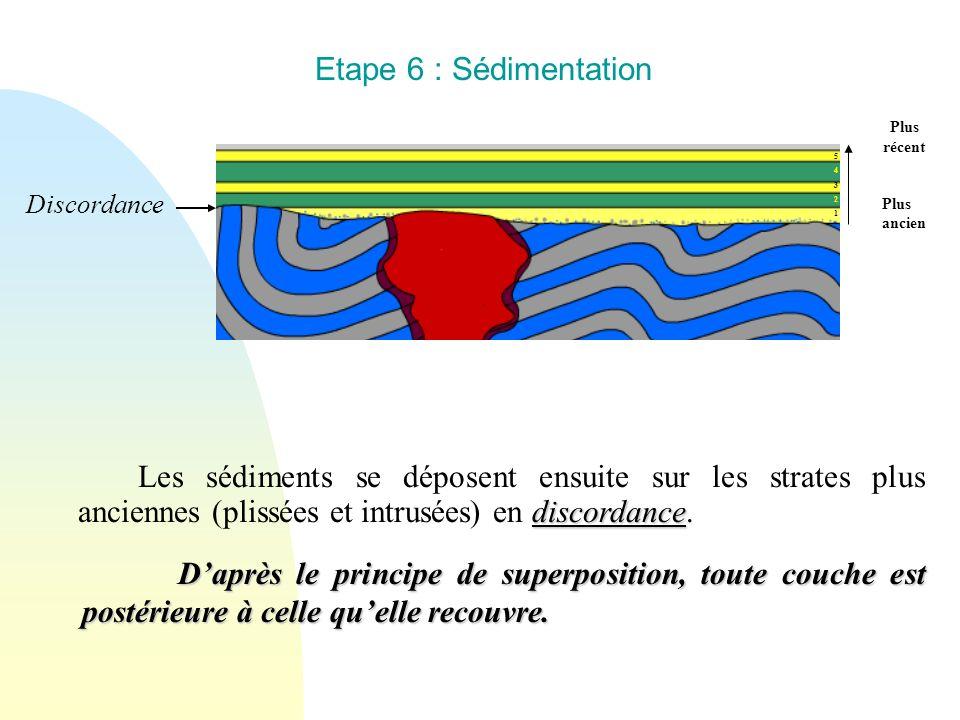 Etape 6 : Sédimentation Plus récent. Plus ancien. 5. 4. 3. 2. 1. Discordance.