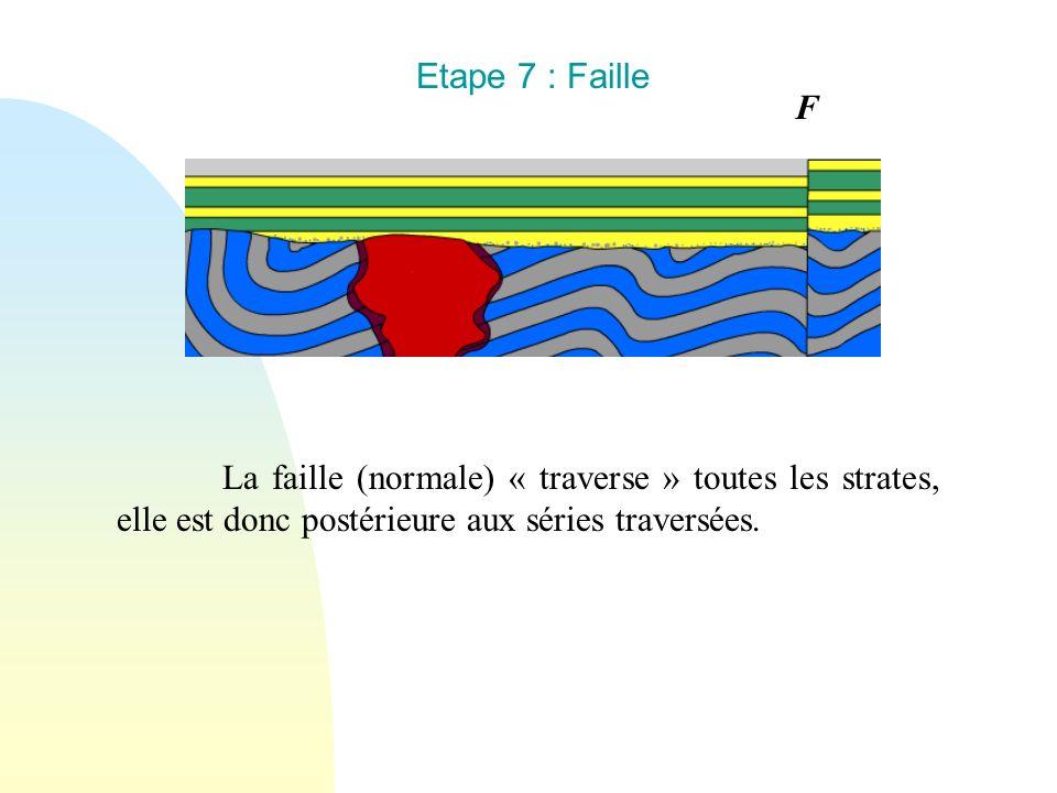 Etape 7 : Faille F.