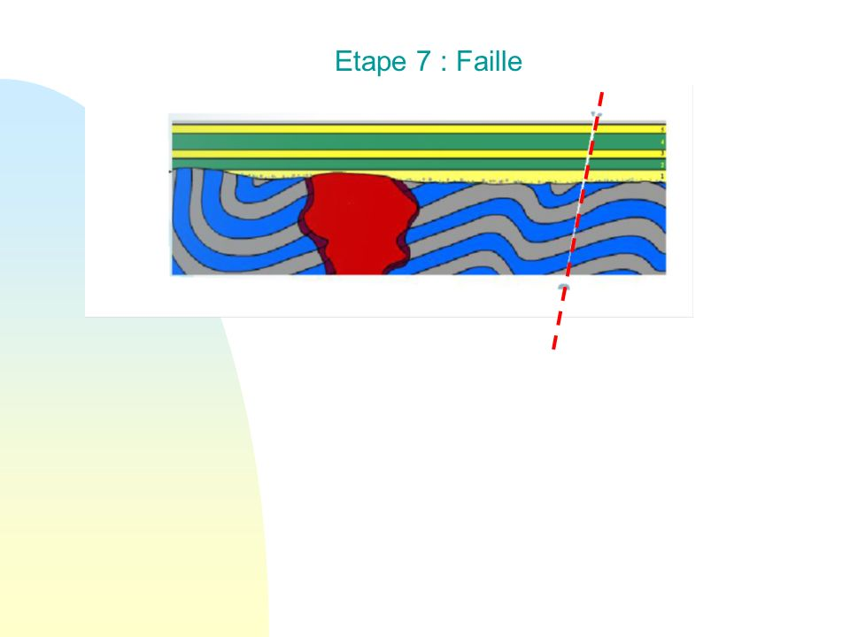 Etape 7 : Faille