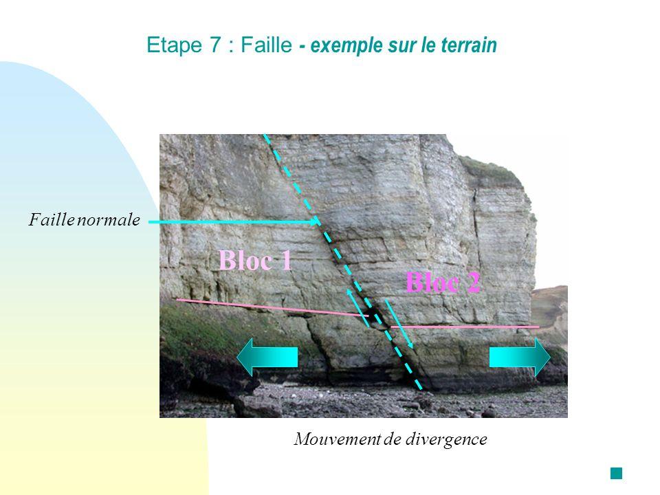 Bloc 1 Bloc 2 Etape 7 : Faille - exemple sur le terrain Faille normale