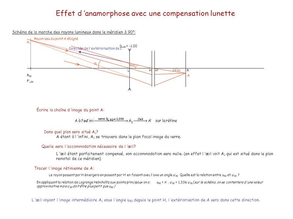 Effet d 'anamorphose avec une compensation lunette