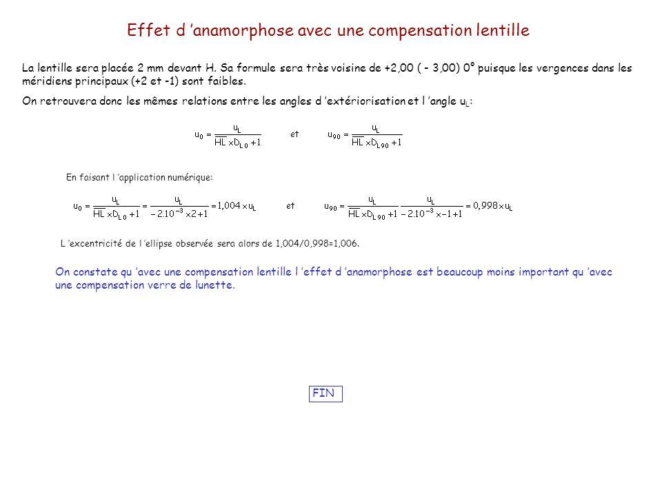 Effet d 'anamorphose avec une compensation lentille