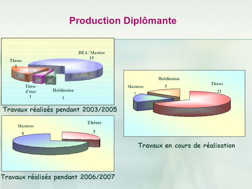 Production Diplômante