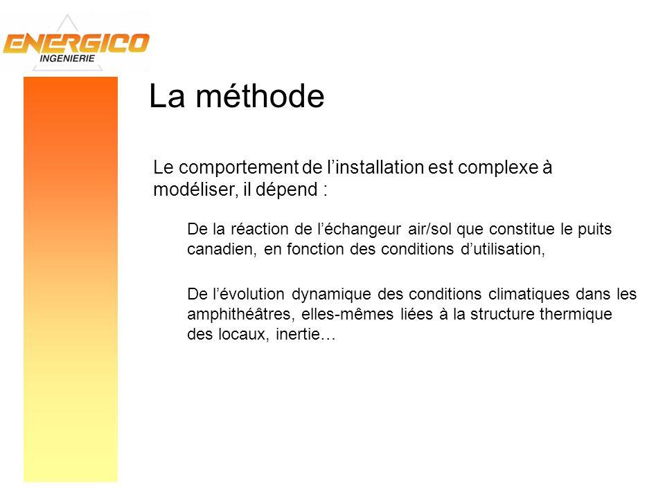 La méthode Le comportement de l'installation est complexe à modéliser, il dépend :