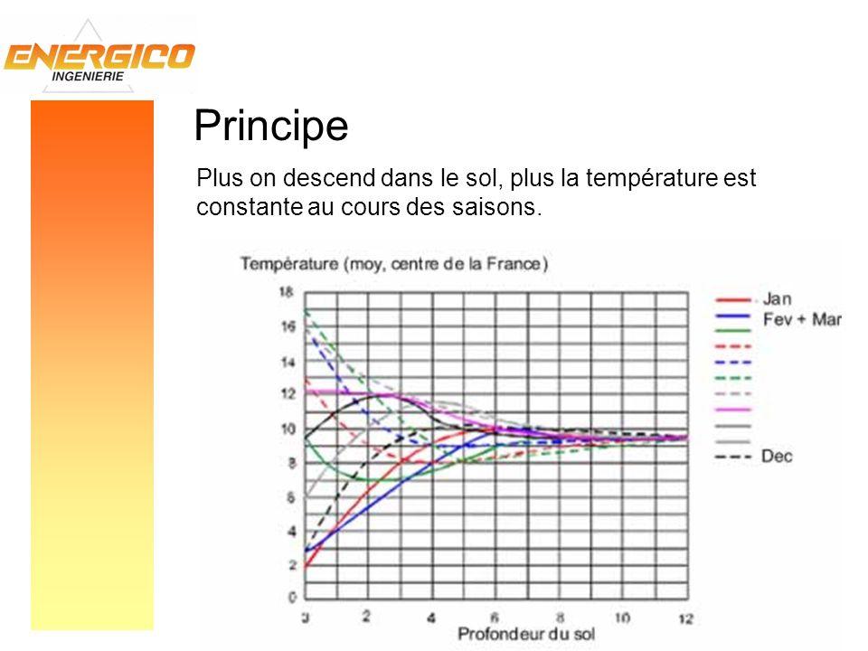 Principe Plus on descend dans le sol, plus la température est constante au cours des saisons.