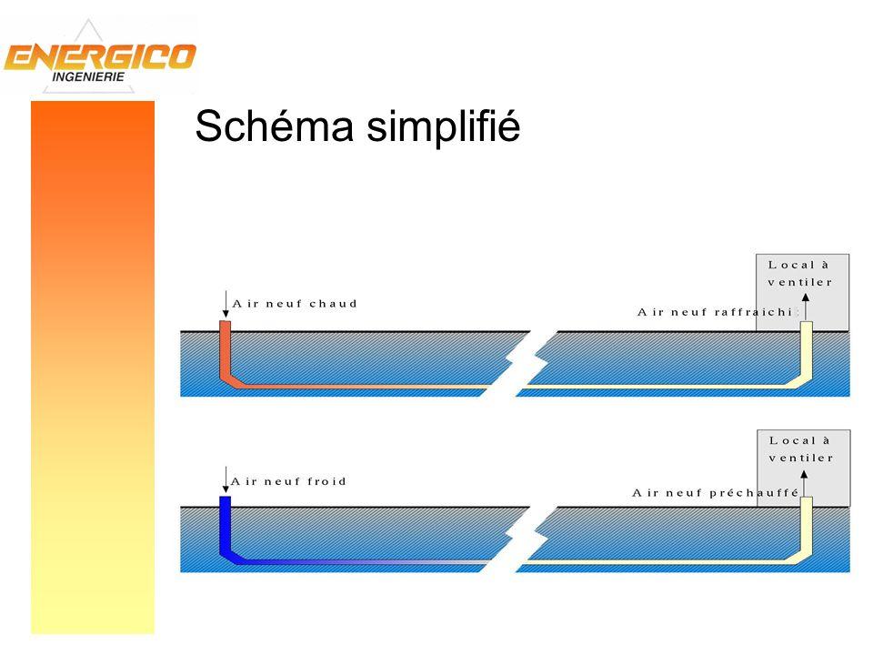 Schéma simplifié