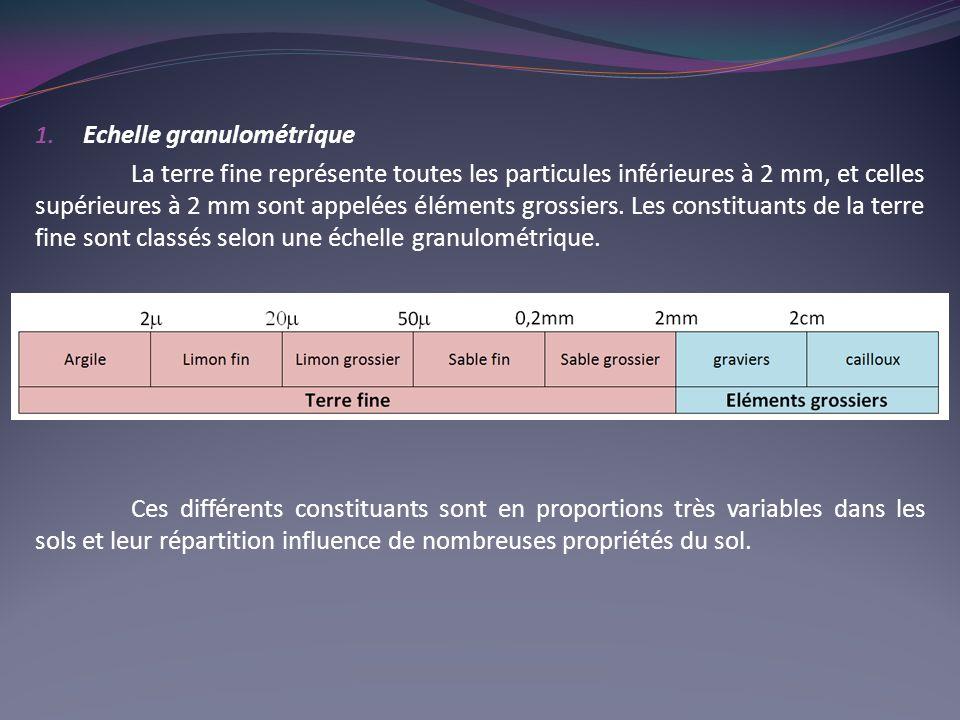 Echelle granulométrique