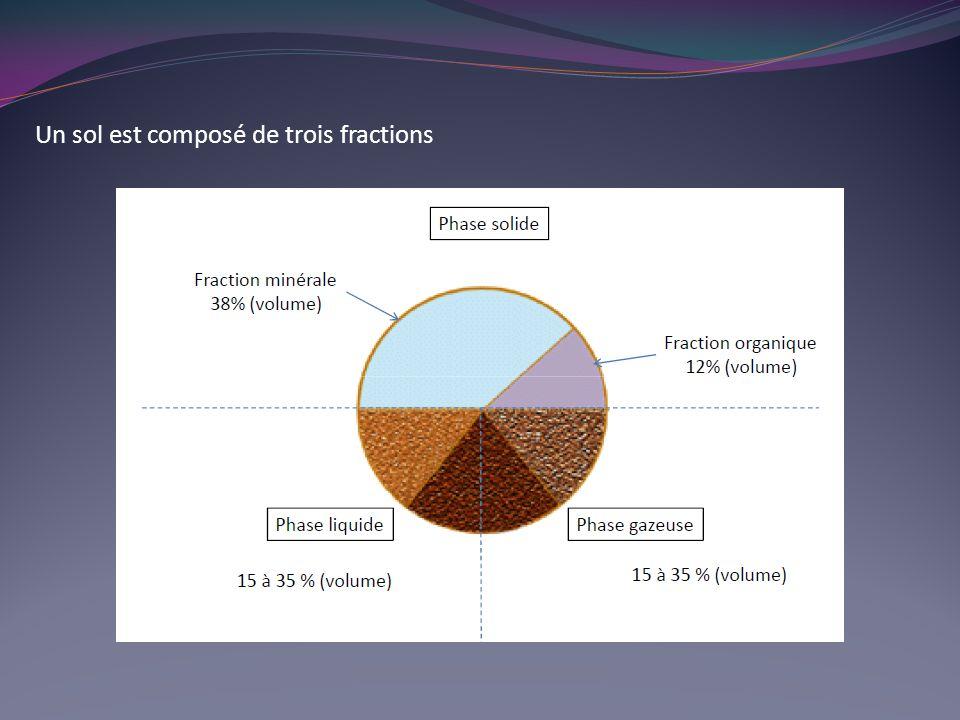 Un sol est composé de trois fractions
