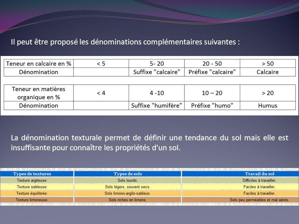 Il peut être proposé les dénominations complémentaires suivantes :