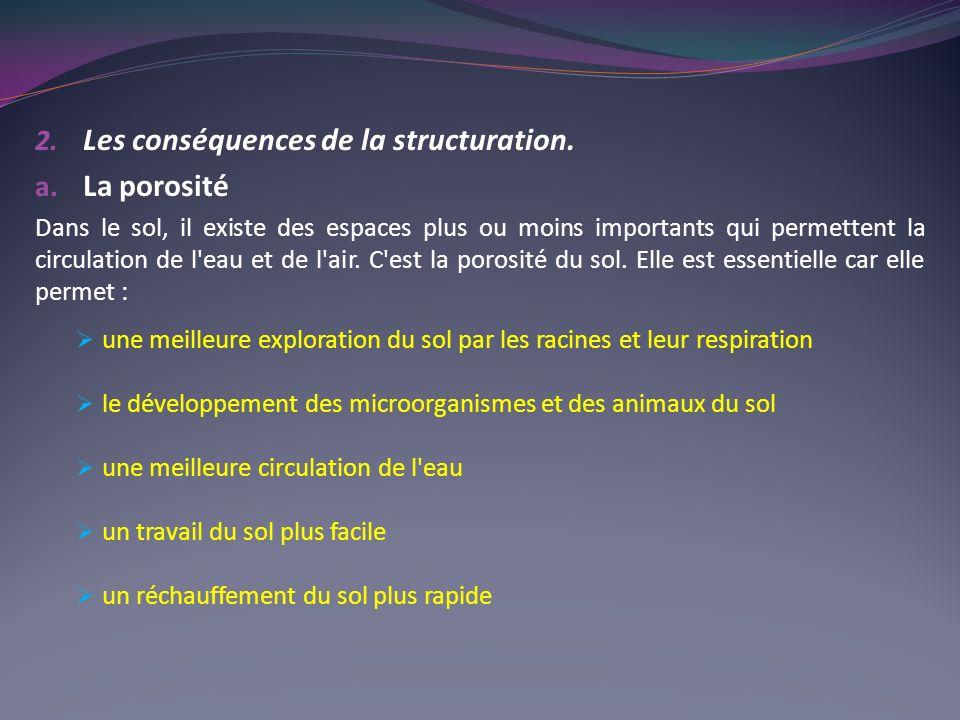 Les conséquences de la structuration. La porosité