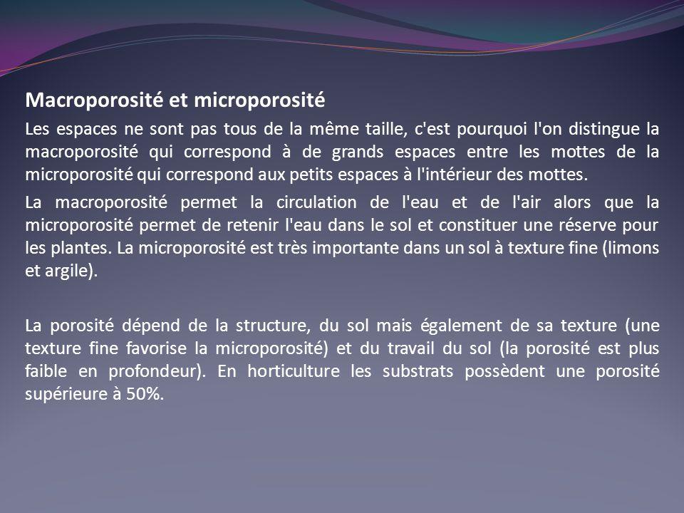 Macroporosité et microporosité