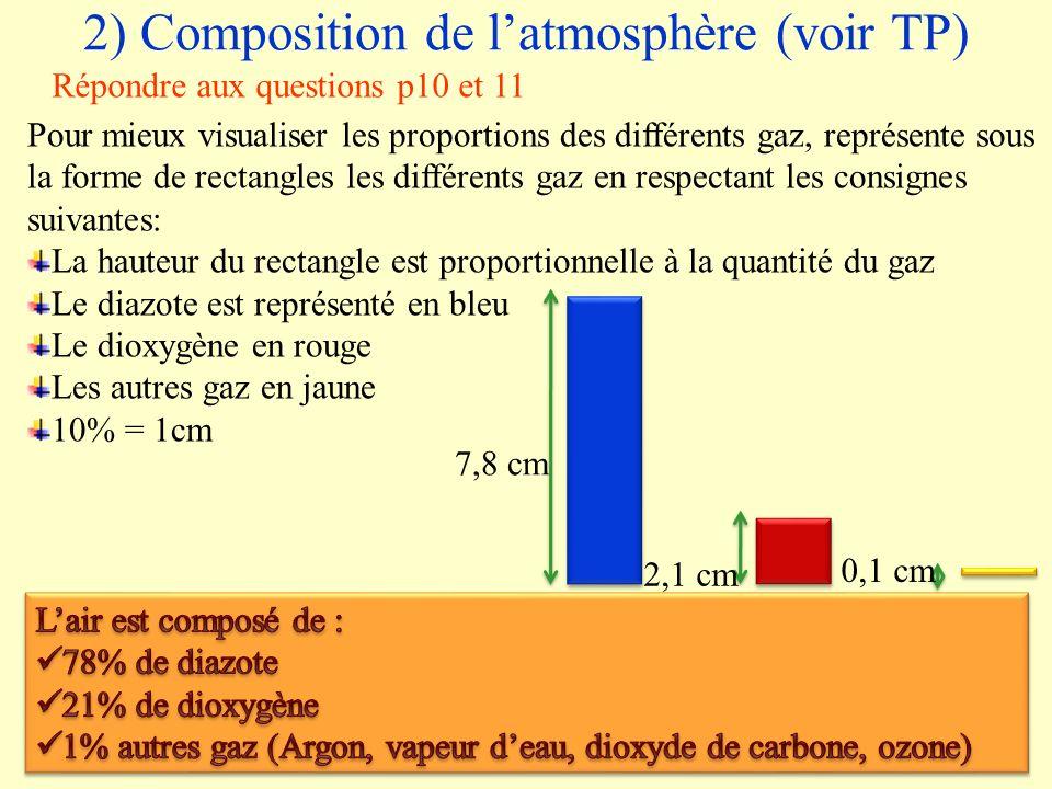 2) Composition de l'atmosphère (voir TP)