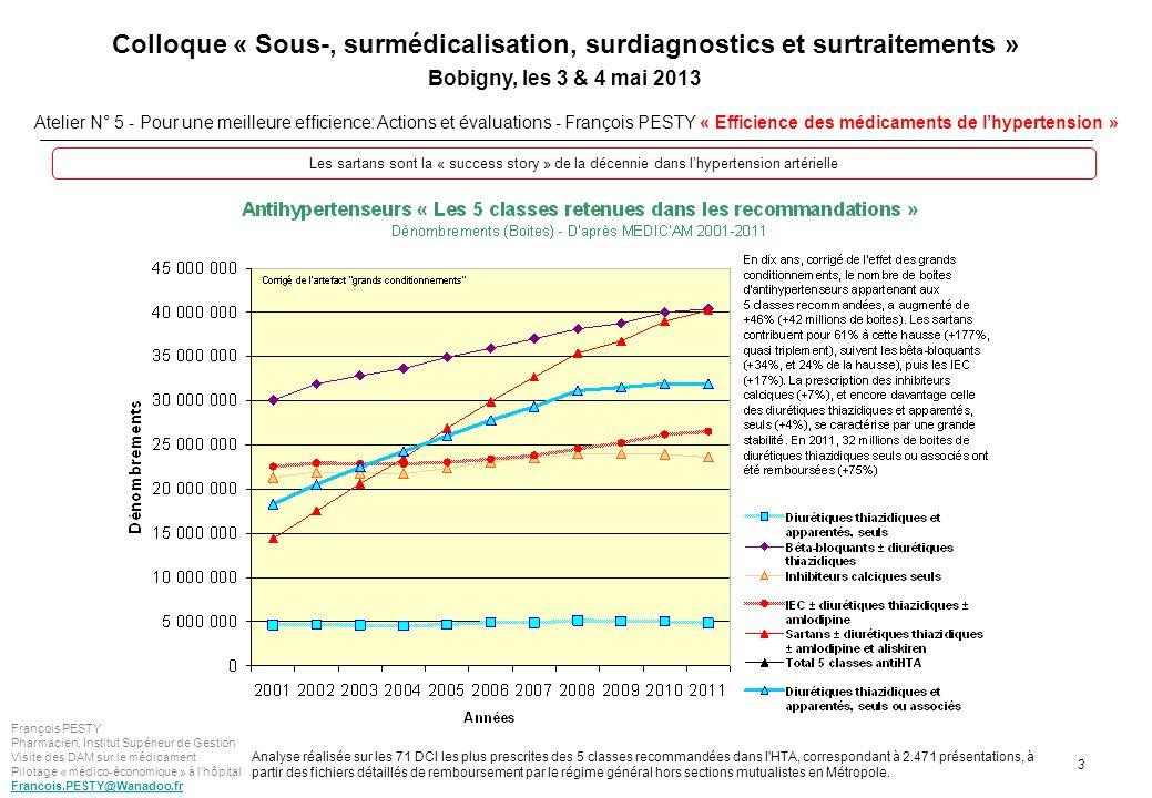 Les sartans sont la « success story » de la décennie dans l'hypertension artérielle