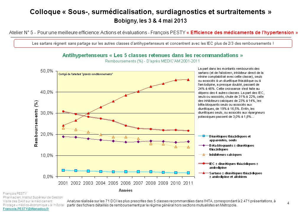 Les sartans règnent sans partage sur les autres classes d'antihypertenseurs et concentrent avec les IEC plus de 2/3 des remboursements !