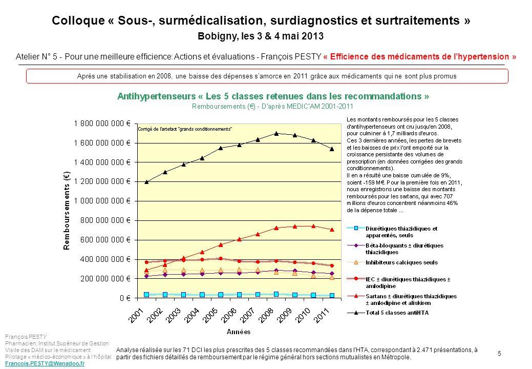 Après une stabilisation en 2008, une baisse des dépenses s'amorce en 2011 grâce aux médicaments qui ne sont plus promus