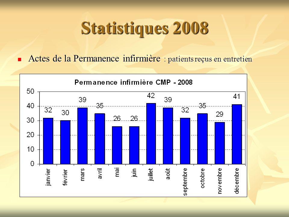 Statistiques 2008 Actes de la Permanence infirmière : patients reçus en entretien