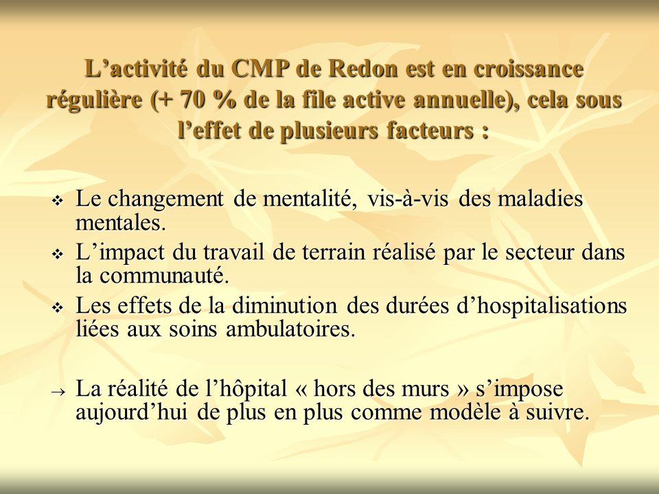 L'activité du CMP de Redon est en croissance régulière (+ 70 % de la file active annuelle), cela sous l'effet de plusieurs facteurs :