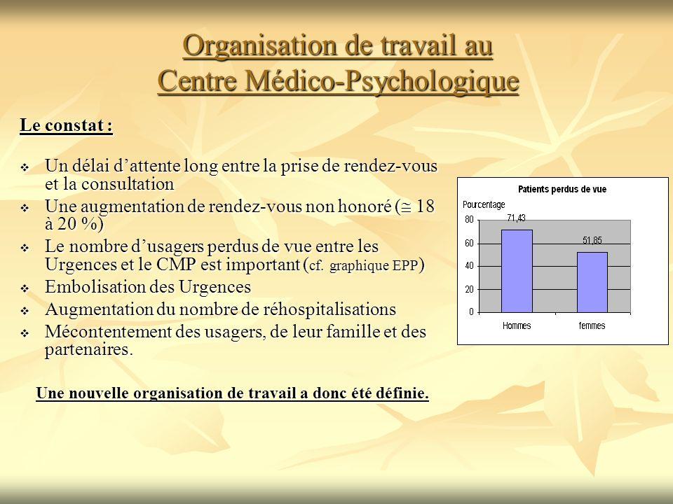 Organisation de travail au Centre Médico-Psychologique