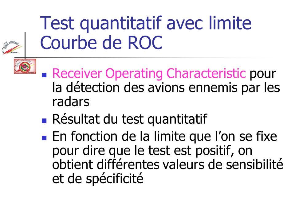 Test quantitatif avec limite Courbe de ROC