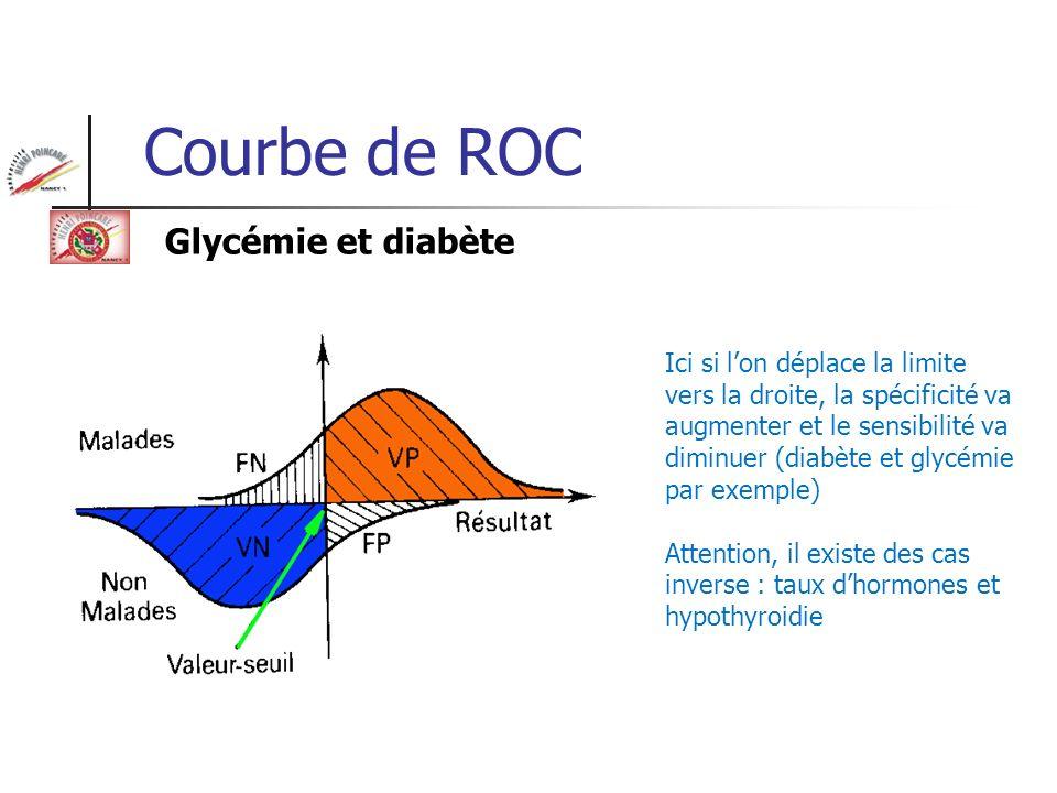 Courbe de ROC Glycémie et diabète
