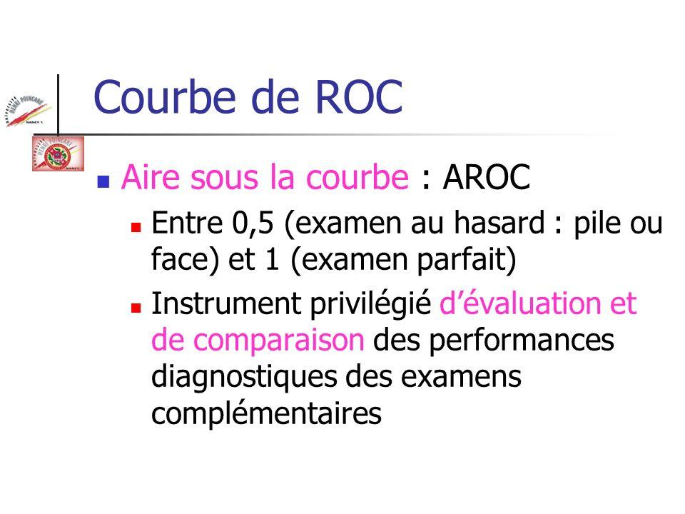 Courbe de ROC Aire sous la courbe : AROC