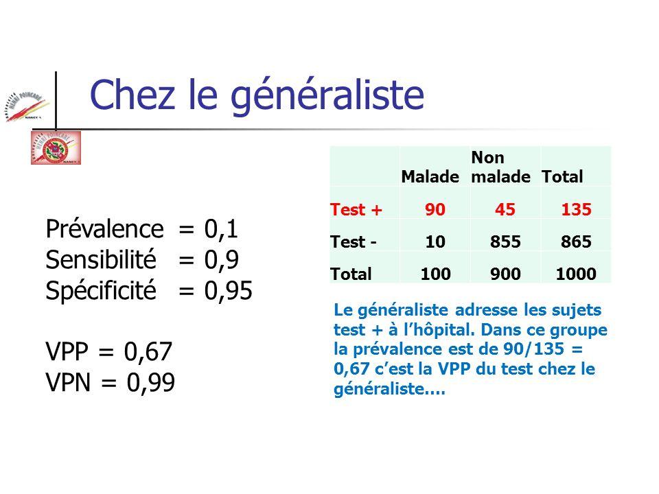 Chez le généraliste Prévalence = 0,1 Sensibilité = 0,9