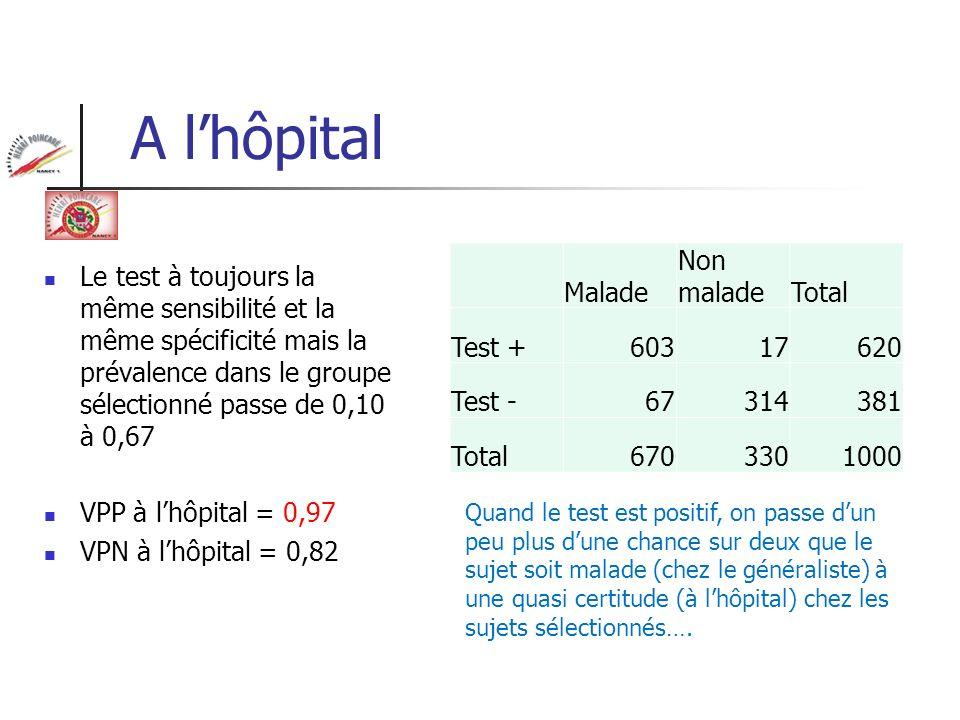 A l'hôpital Malade Non malade Total Test + 603 17 620 Test - 67 314