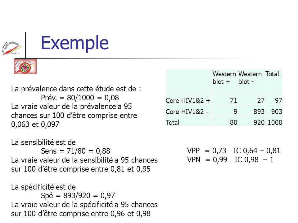 Exemple La prévalence dans cette étude est de : Prév. = 80/1000 = 0,08