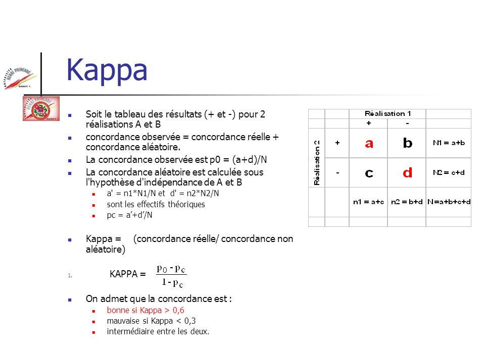 Kappa Soit le tableau des résultats (+ et -) pour 2 réalisations A et B. concordance observée = concordance réelle + concordance aléatoire.