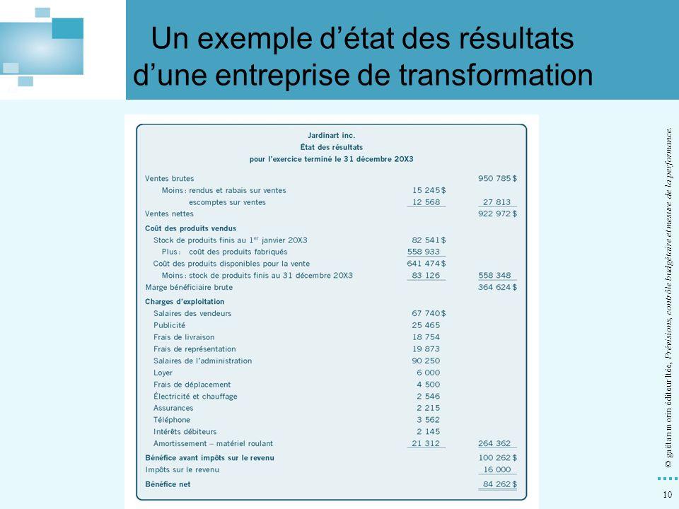 Un exemple d'état des résultats d'une entreprise de transformation