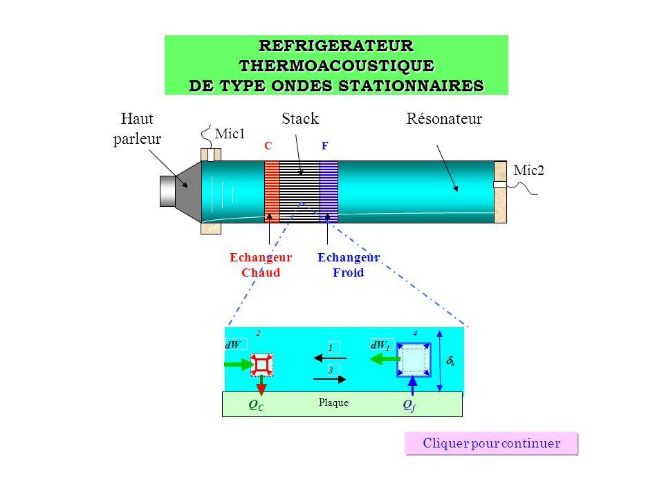 REFRIGERATEUR THERMOACOUSTIQUE DE TYPE ONDES STATIONNAIRES