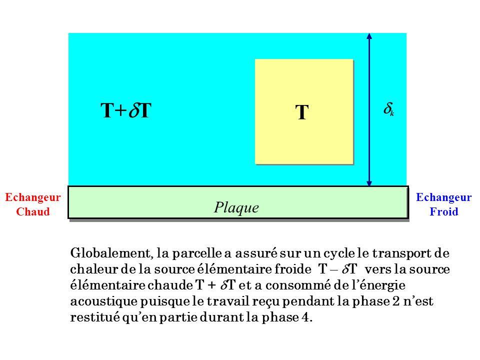 T+T T. d. k. Echangeur. Chaud. Echangeur. Froid. Plaque.